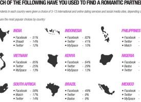 Digital love: Facebook is the new wingman